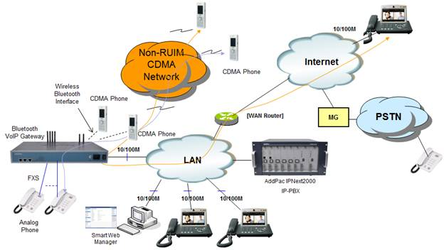 at amp t wireless home phone network diagram cdma phone network diagram bluetooth voip gateway solution for non-ruim type cdma ...